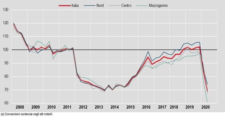 Dati mercato immobiliare I Semestre 2020, Istat